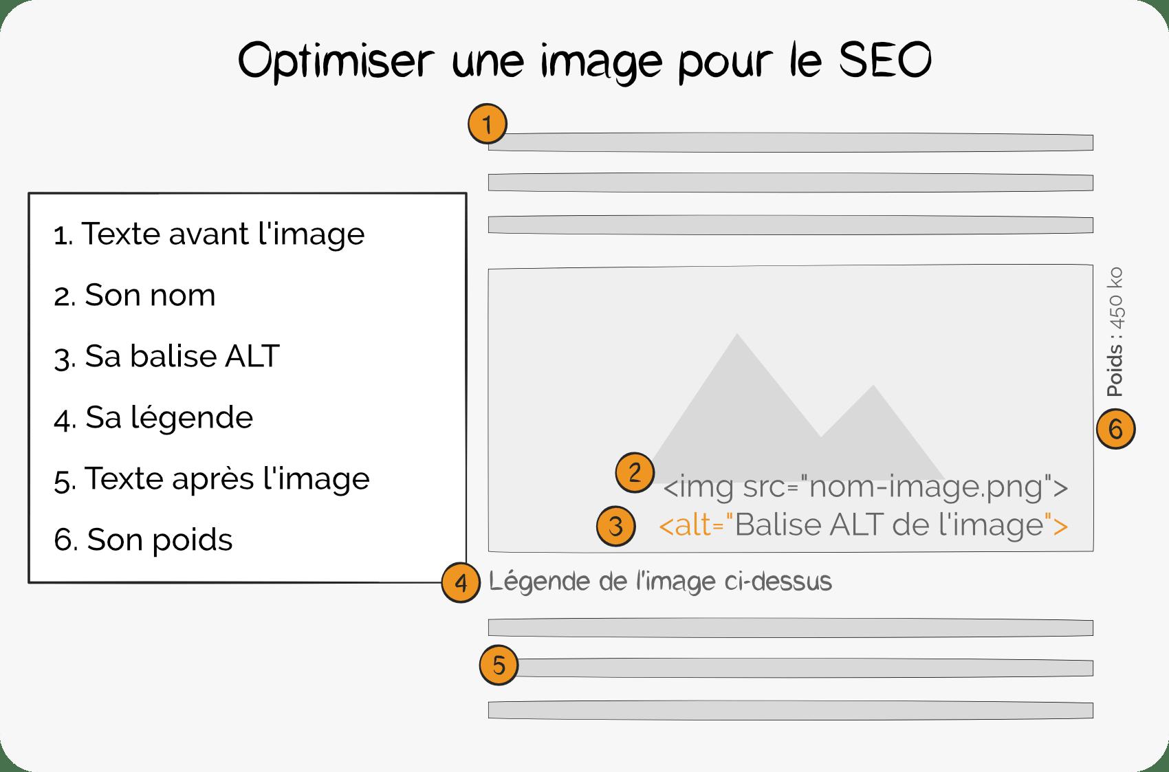 Optimisez-Image-SEO