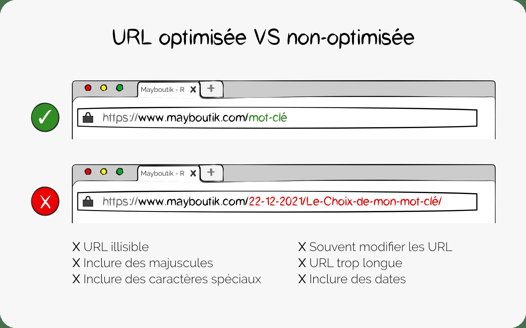 URL-optimisee
