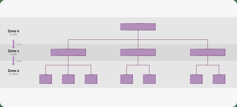 Arborescence-Site-Ideal-2