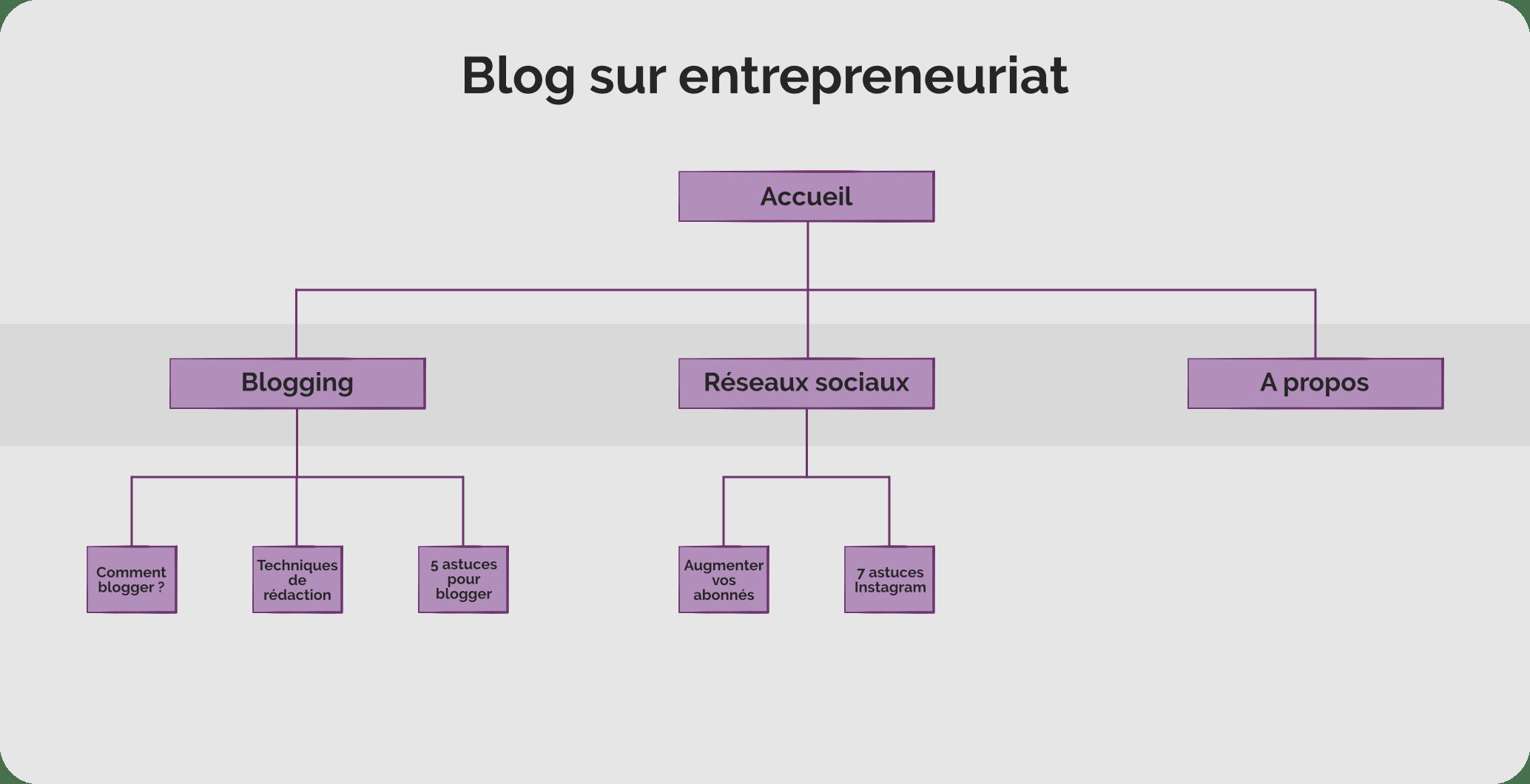 Arborescence-blog