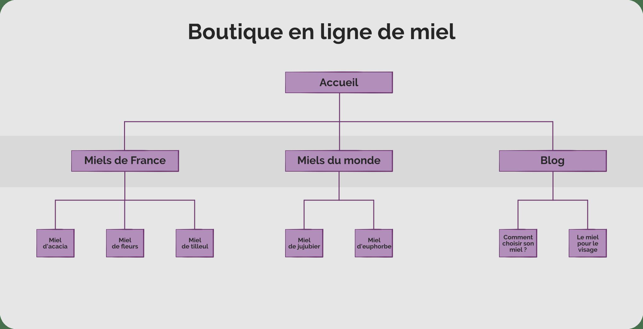 Arborescence-boutique-miel