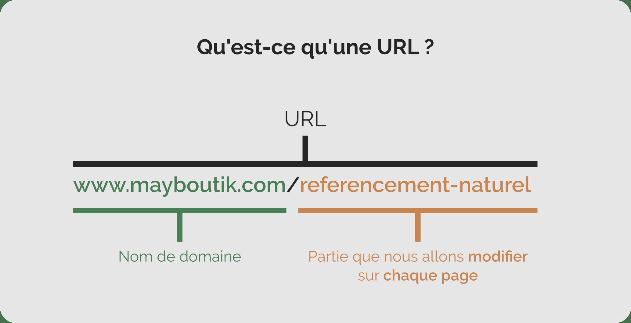 URL Explications