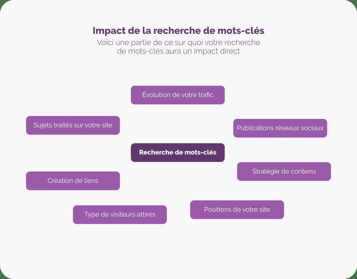 Recherche mots-cle impact