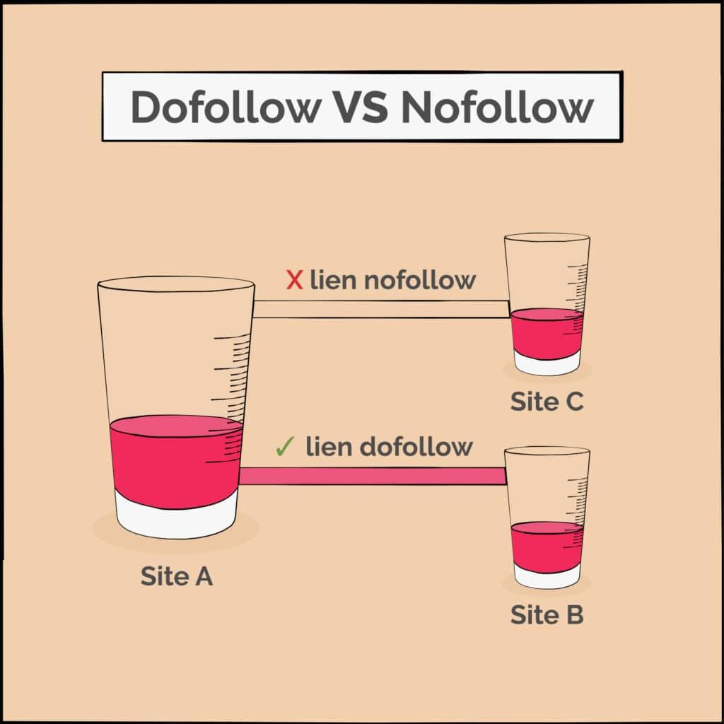 Lien nofollow vs dofollow