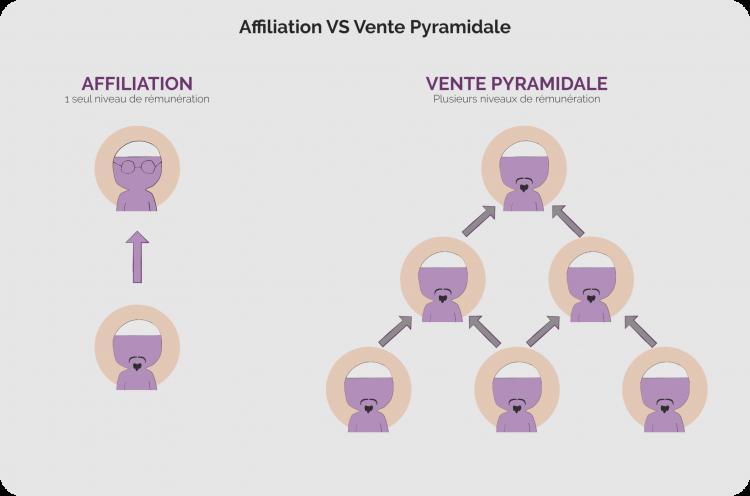 Affiliation vente pyramidale
